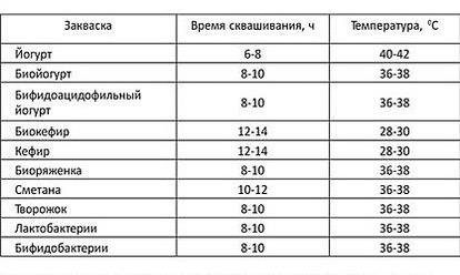 suxaya-zakvaska-kefir-genesis-2